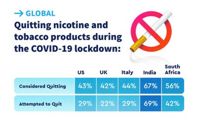 COVID-19 Pandemic Stress Drives Two-Thirds of India's Young Adult Smokers to Quit