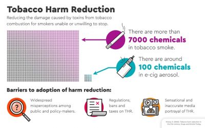 The road ahead for substitution of combustible cigarettes with low risk technologies as a strategy to reduce harm in the 21st Century